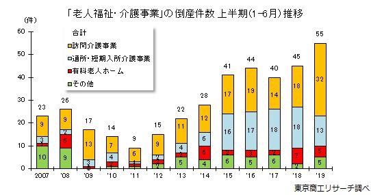 東京商工リサーチの老人施設・介護事業倒産件数・